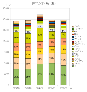 riceexports200902.png